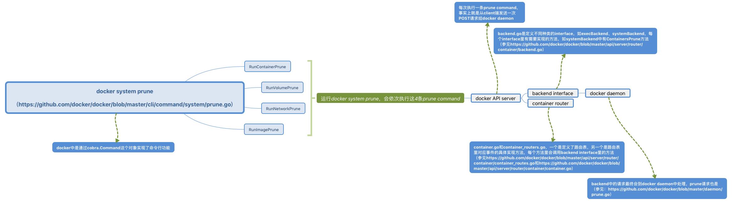 docker 1.13中docker system prune的浅析