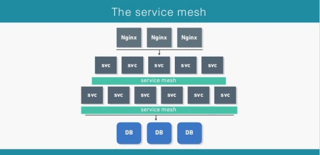 认识Service Mesh(1): Deploy Istio on Kubernetes with GKE