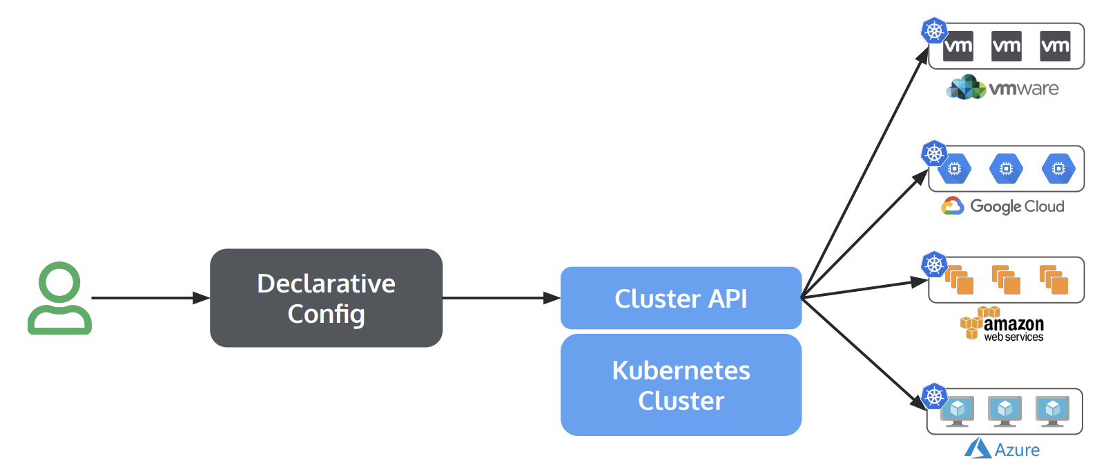 Kubernetes Cluster API With vSphere入门实践