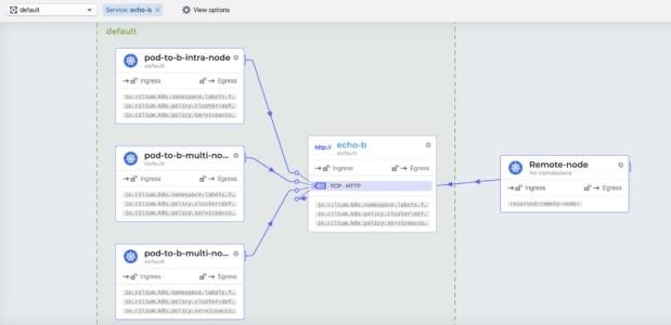 最Cool Kubernetes网络方案Cilium入门教程