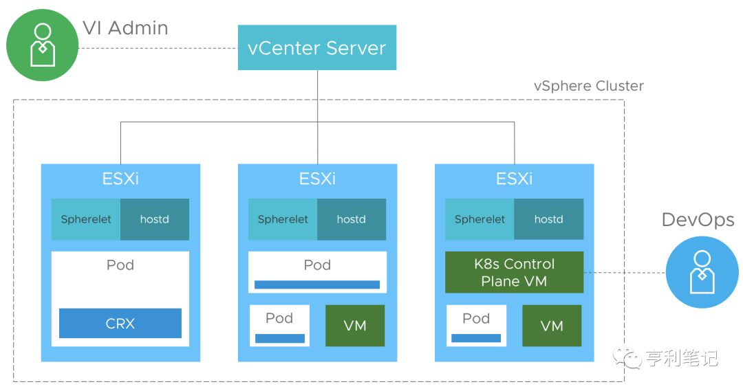 vSphere 7融合Kubernetes,构建现代化应用的平台