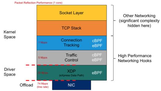 eBPF文章翻译(3)——XDP原始设计介绍