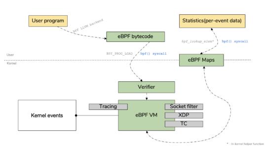 eBPF文章翻译(1)—eBPF介绍