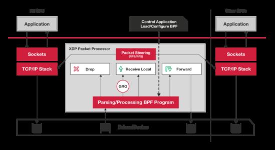 你的第一个XDP BPF 程序