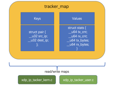BPF数据传递的桥梁——BPF Map(一)